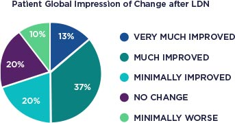 patient global impression of change after LDN